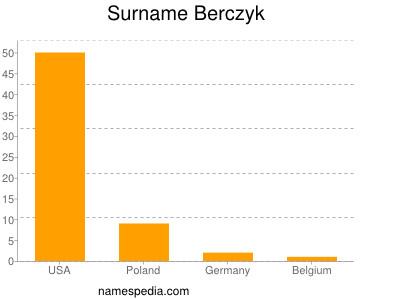 Surname Berczyk