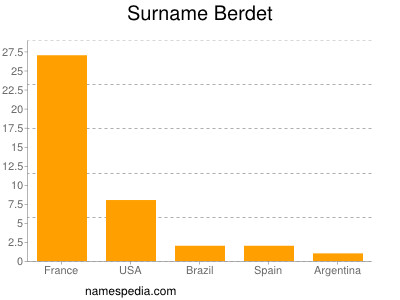 Surname Berdet