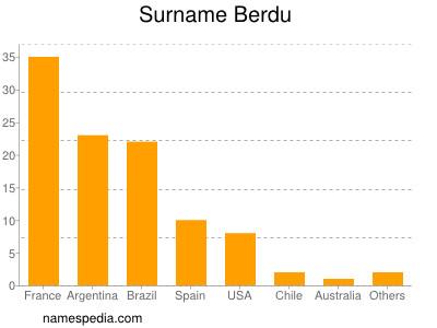Surname Berdu