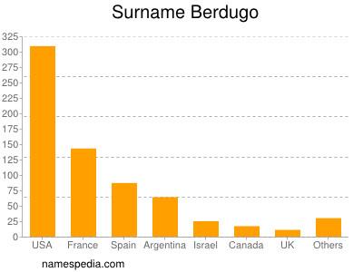 Surname Berdugo