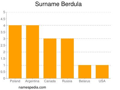 Surname Berdula