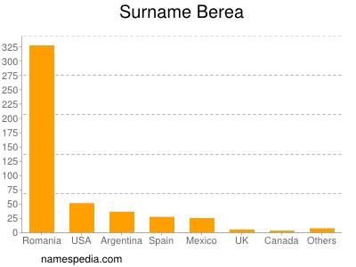 Surname Berea