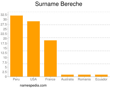 Surname Bereche