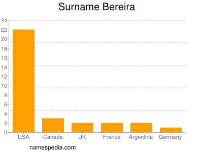 Surname Bereira