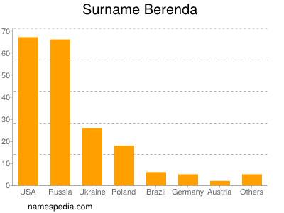 Surname Berenda