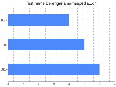 Given name Berengaria