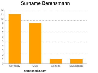 Surname Berensmann