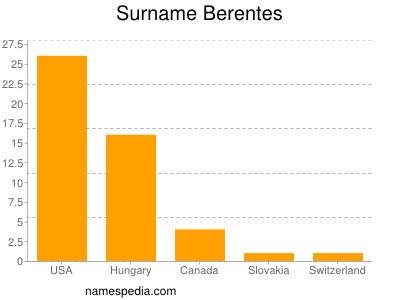 Surname Berentes