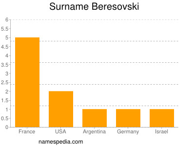 Surname Beresovski