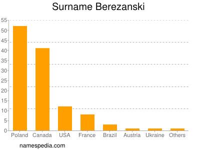 Surname Berezanski