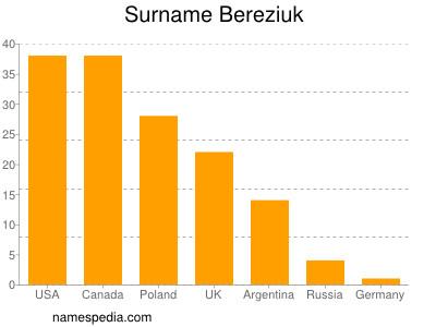 Surname Bereziuk