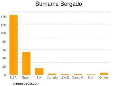 Surname Bergado