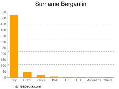 Surname Bergantin