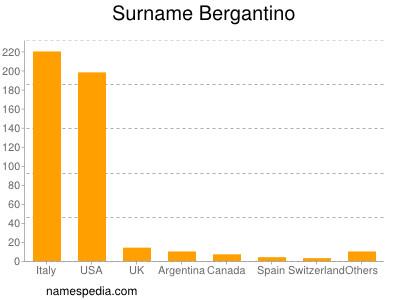 Surname Bergantino