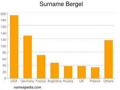 Surname Bergel