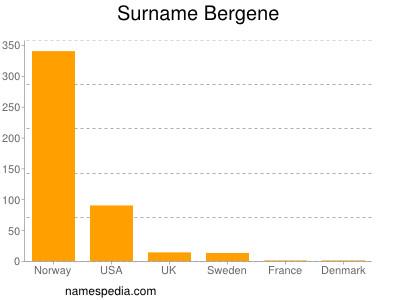 Surname Bergene