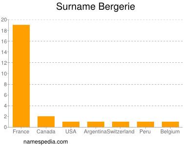 Surname Bergerie