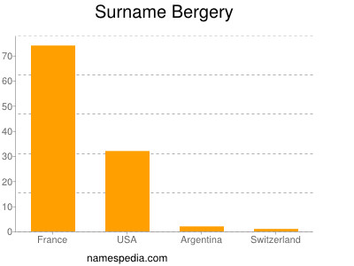 Surname Bergery