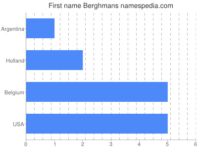 Given name Berghmans