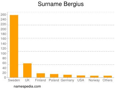 Surname Bergius