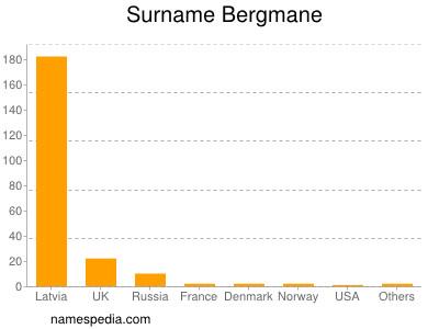 Surname Bergmane