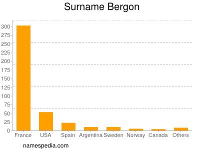 Surname Bergon
