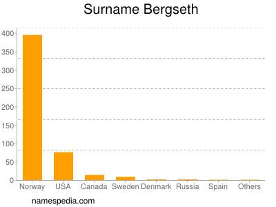 Surname Bergseth