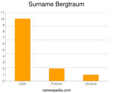 Surname Bergtraum