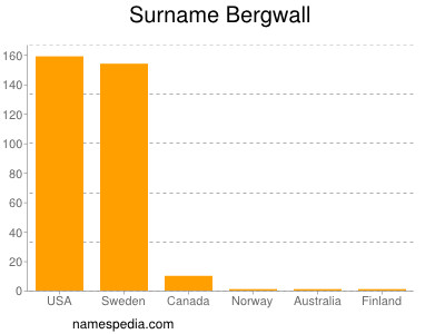 Surname Bergwall