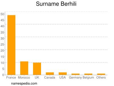 Surname Berhili