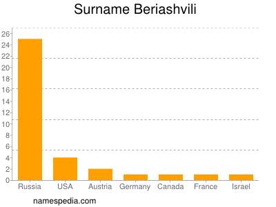 Surname Beriashvili