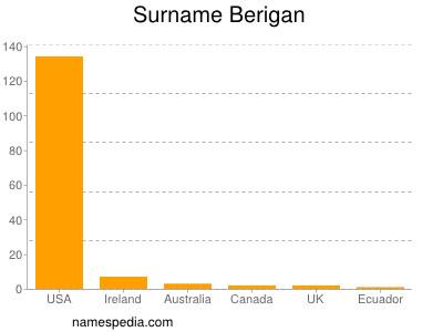 Surname Berigan