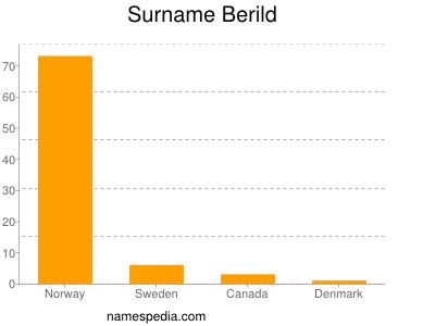 Surname Berild