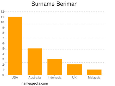 Surname Beriman