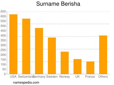 Surname Berisha