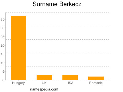 Surname Berkecz