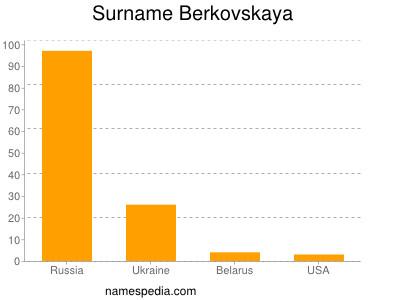 Surname Berkovskaya