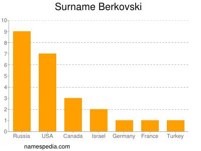 Surname Berkovski