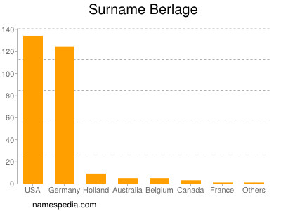 Surname Berlage