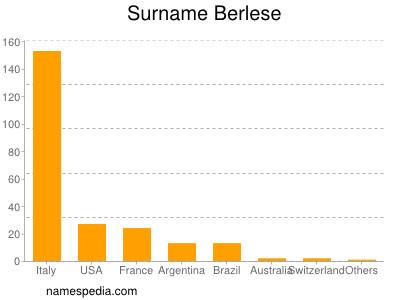 Surname Berlese