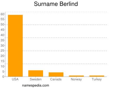 Surname Berlind