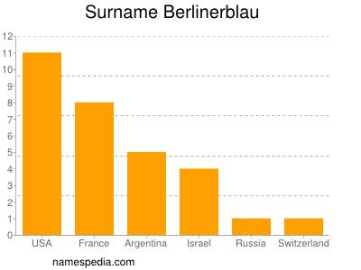 Surname Berlinerblau