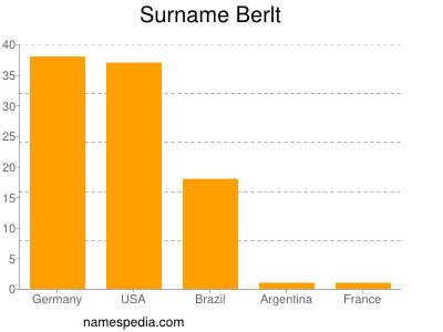 Surname Berlt