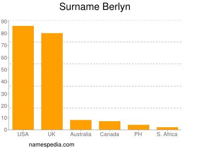 Surname Berlyn