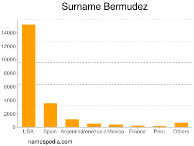 Surname Bermudez