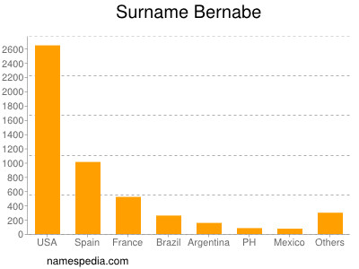 Surname Bernabe