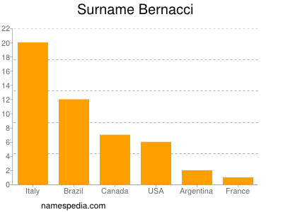 Surname Bernacci