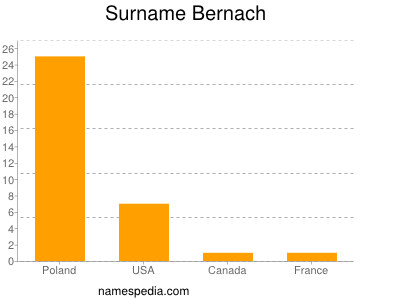 Surname Bernach