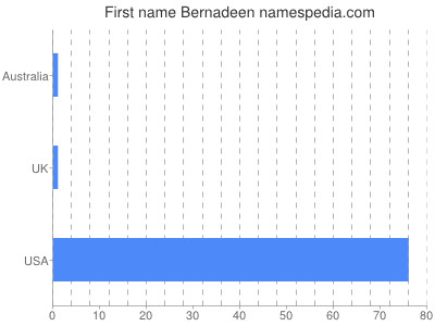 Given name Bernadeen