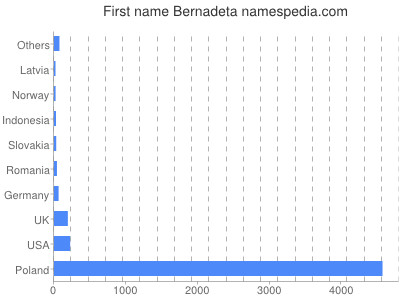 Given name Bernadeta